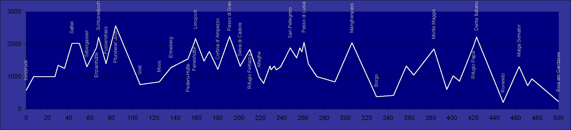 Das Höhenprofil als Grafik